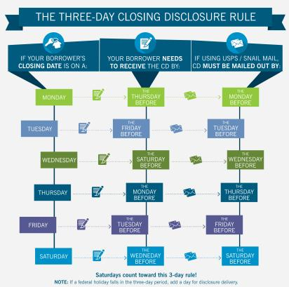 Trid 3 day rule dating